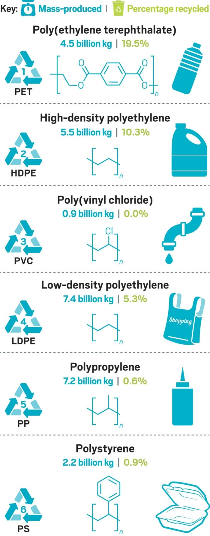 Chemistry may have solutions to our plastic trash problem