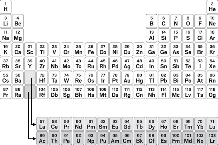 The Periodic Table Is An Icon But Chemists Still Can T Agree On How