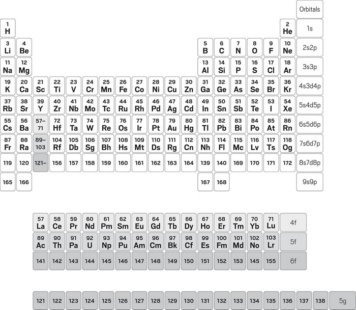 Groovy The Periodic Table Is An Icon But Chemists Still Cant Download Free Architecture Designs Momecebritishbridgeorg