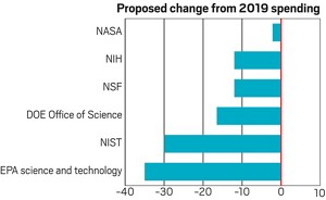Spending change 2019_US