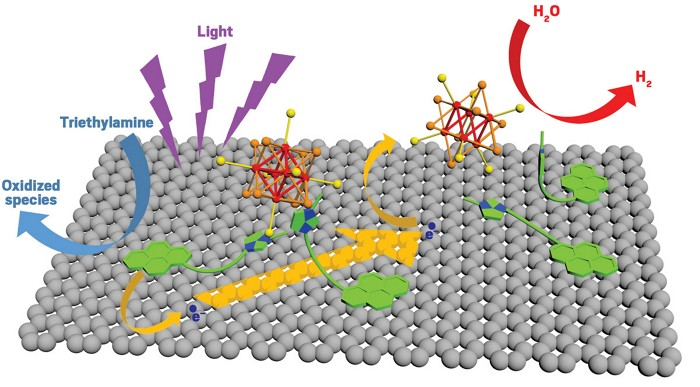 Graphene decorated with molybdenum clusters splits water