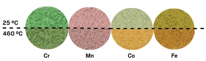 How Thermochromic Dab Nails Works