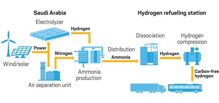 Tension arises as clean hydrogen projects spread | Hydrogen Power Plant Diagram |  | C&EN - American Chemical Society